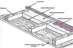 Схема монтажа утепления со стороны чердачного помещения.