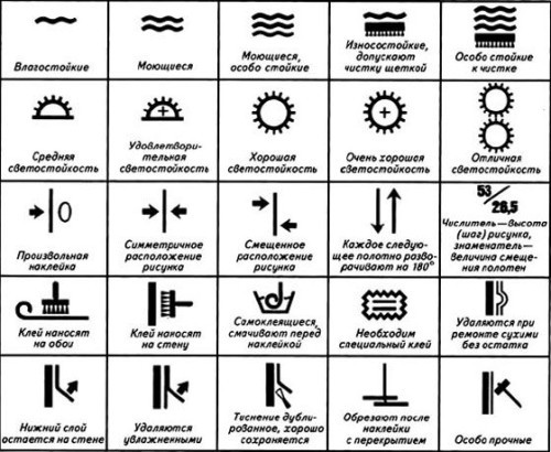 Схема обозначения значков на