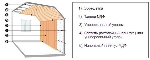 Инструкция по отделки панелями мдф своими руками.