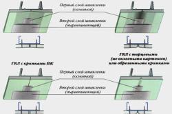 Схема шпаклевки потолка из гипсокартона