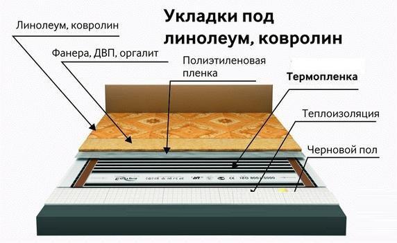 Схема укладки ковролина на теплый пол
