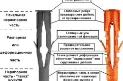 Схема устройства дюбеля