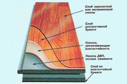 Схема устройства ламината