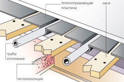 Схема устройства реечного теплого пола