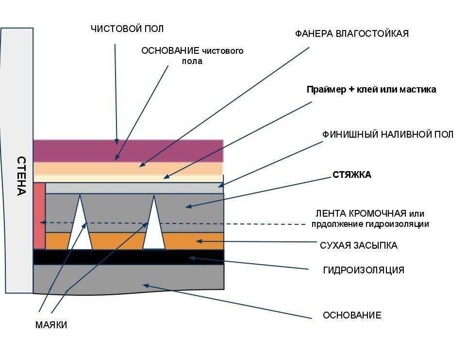 По фундаментов сметы гидроизоляции