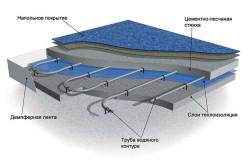 Схема монтажа водяного теплого пола