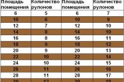 Таблица расхода рулонов обоев