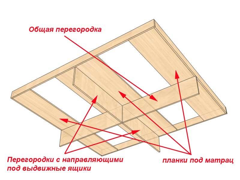 Как сделать кровать с ящиками своими руками фото