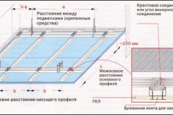 Схема устройства каркаса для зеркального потолка