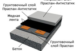 Устройство полимерного пола