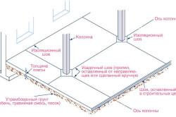 Схема расположения различных видов швов бетонной стяжки