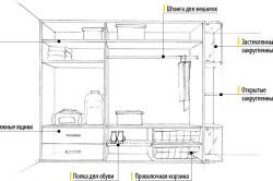 Внутреннее устройство шкафа в детской