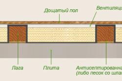 Схема деревянного пола на бетонной стяжке