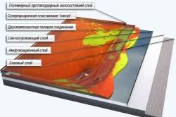 Схема современного наливного пола