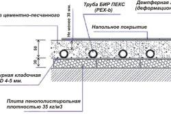Рисунок 5. Схема водяных полов