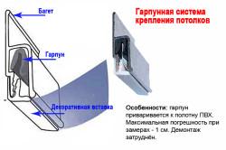 Схема гарпунного крепления натяжного потолка