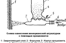 Схема нанесения штукатурки с помощью крошкомета
