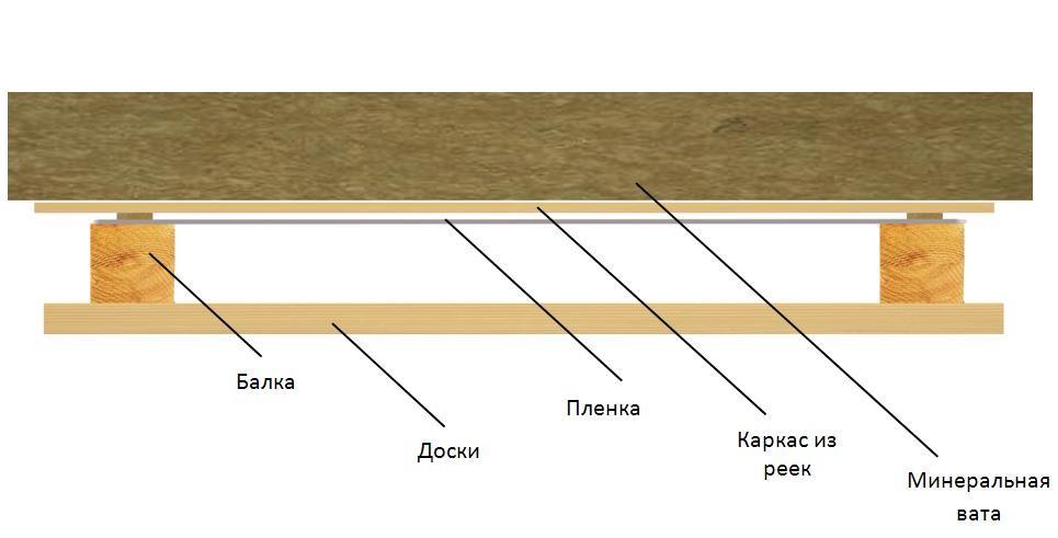 Дизайн потолка из вагонки - Деревянный потолок (46 фото создаем уют и теплоту в доме)