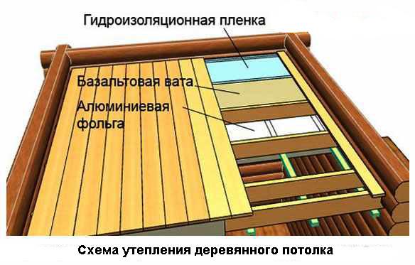 Строим потолки своими руками