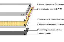 Устройство светодиодной потолочной панели