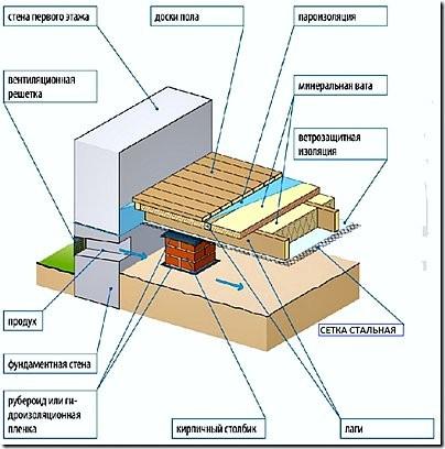 Схема устройства вентиляции