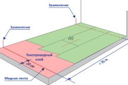 Схема укладки антистатического покрытия