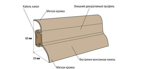 Структура пластикового плинтуса