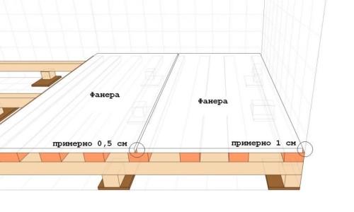 Схема-пример выравнивания пола фанерой
