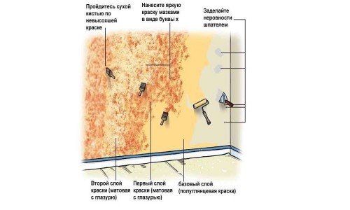 Схема художественной покраски стены