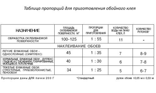 Таблица пропорций для приготовления обойного клея