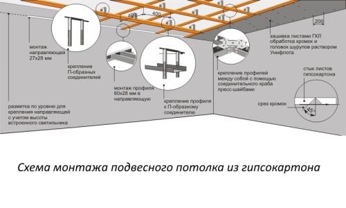 Схема монтажа подвесного потолка из гипсокартона