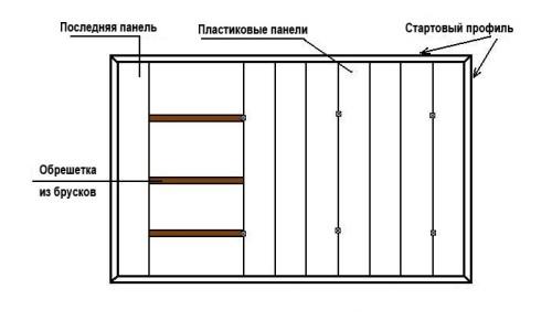 Принципиальная схема крепления пластиковых панелей к стене